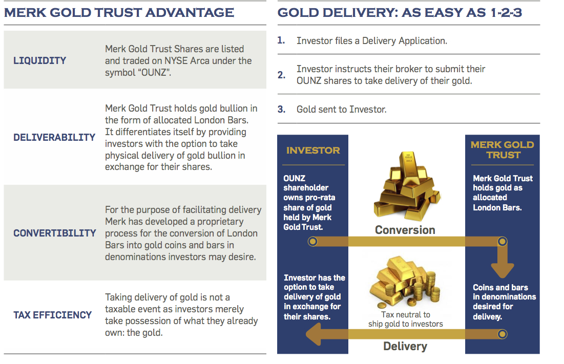 Merk Gold Trust Advantage